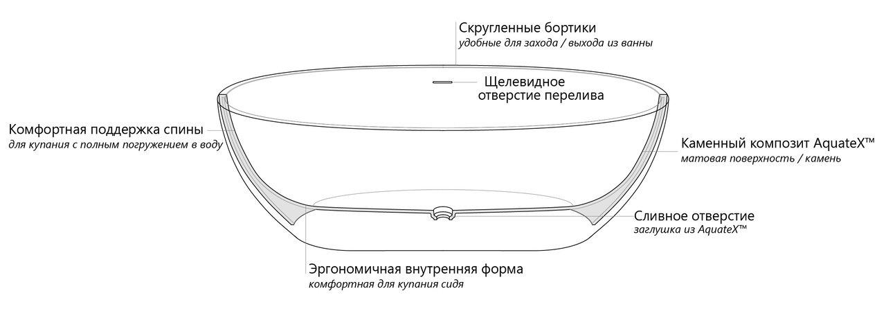 Aquatica Corelia Freestanding Solid Surface Bathtub model 2018 Cut scheme RUS (web)